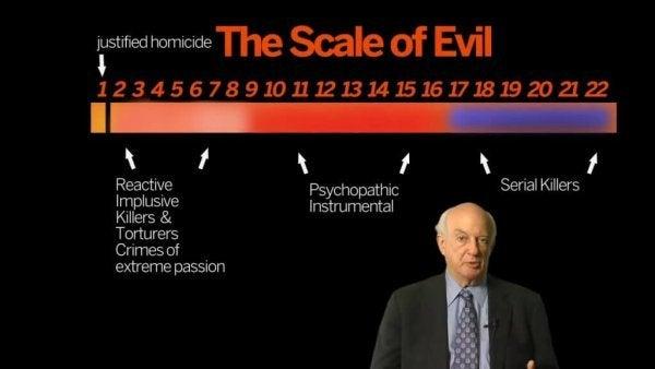 Michael Stones skala av ondskap