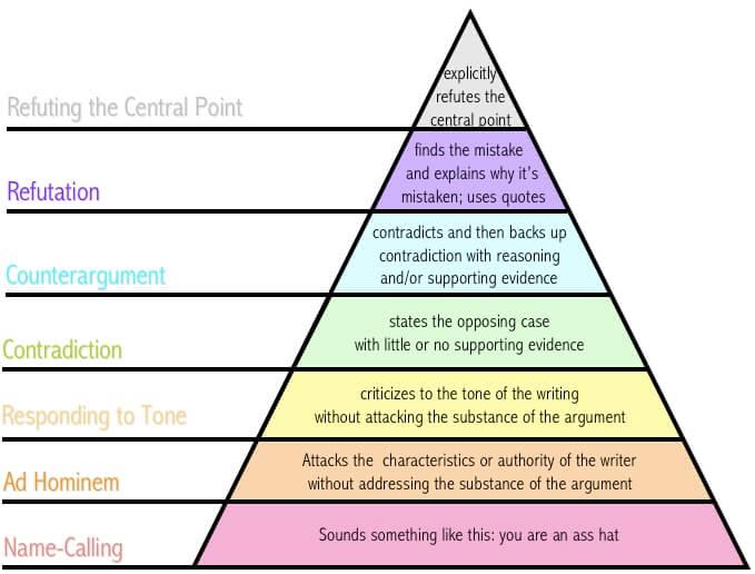 Pyramide med ulike nivåer