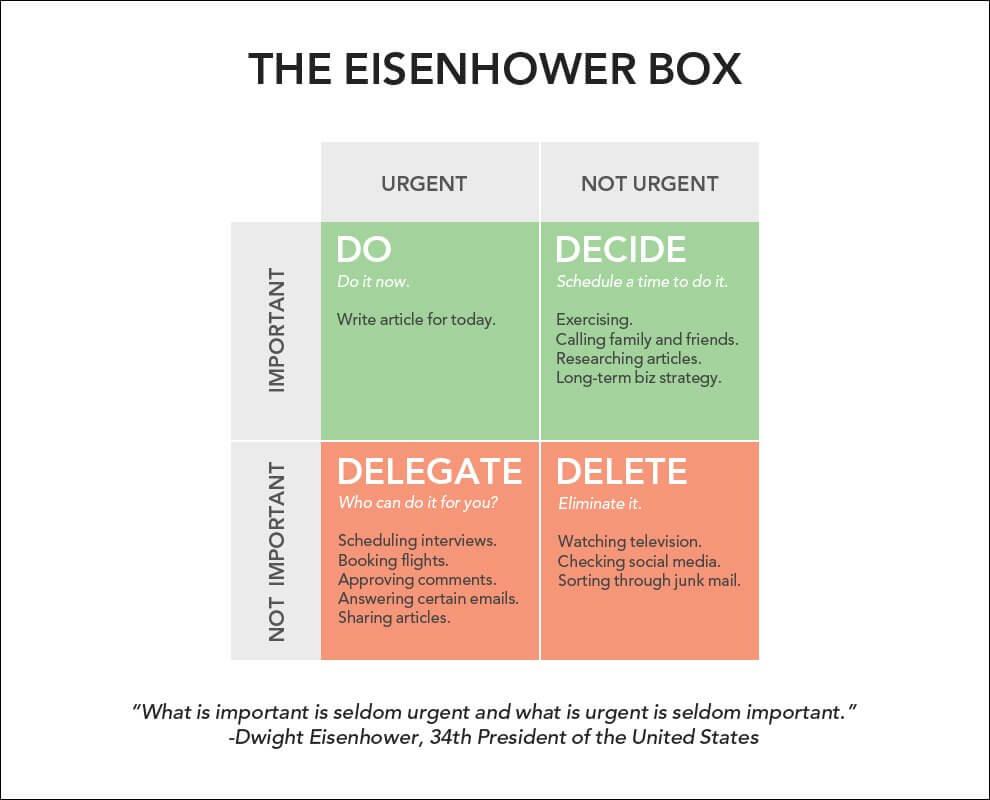 Eisenhower-boksen