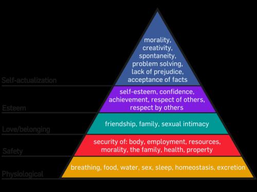 Maslows behovsstrategi.