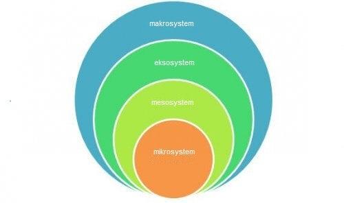 En illustrasjon av Bronfenbrenners utviklingsøkologiske modell